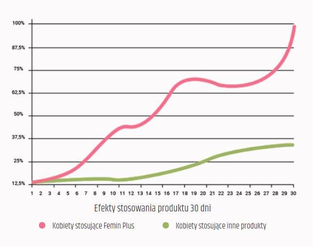 femin plus efekty Femin Plus Najsilniejsze Tabletki na Poprawę Libido u Kobiet